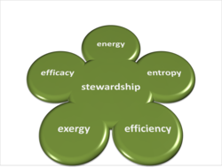 Energy_efficiency_entropy_exergy_efficacy