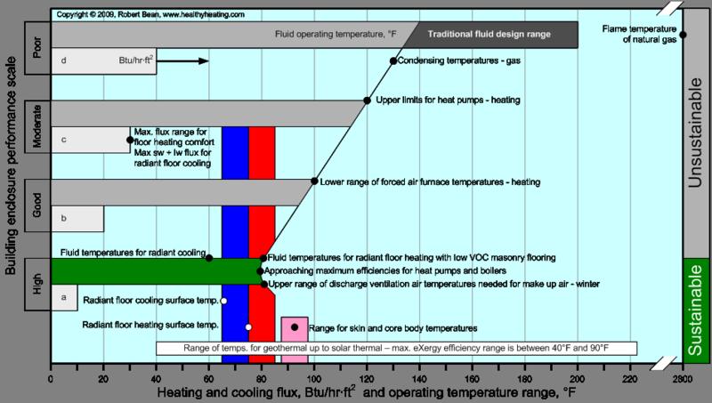 Radiant-based-HVAC